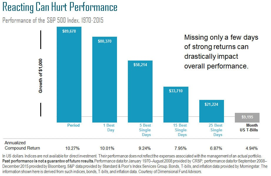 Reacting Can Hurt Performance Chart